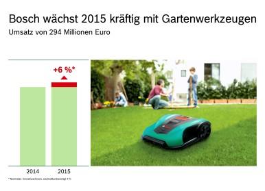Bosch Power Tools: Gartenwerkzeug