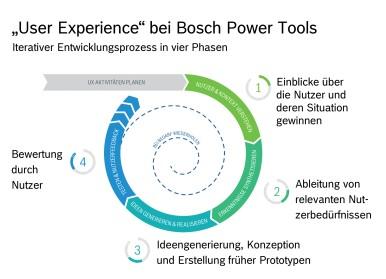"""Systematik zur Entwicklung faszinierender Produkte: Bosch Power Tools setzt auf """"User Experience"""""""