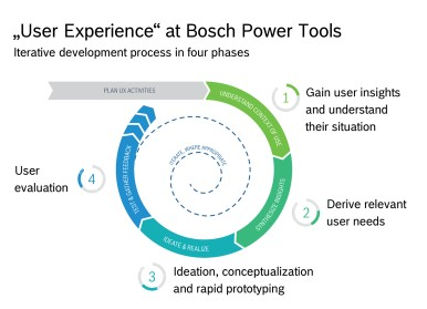Development system for exciting products: Bosch Power Tools relies on user experience