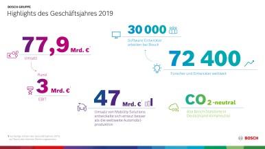 Highlights des Geschäftsjahres 2019