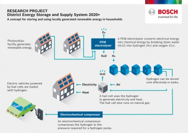 District Enery Storage and Supply System 2020+