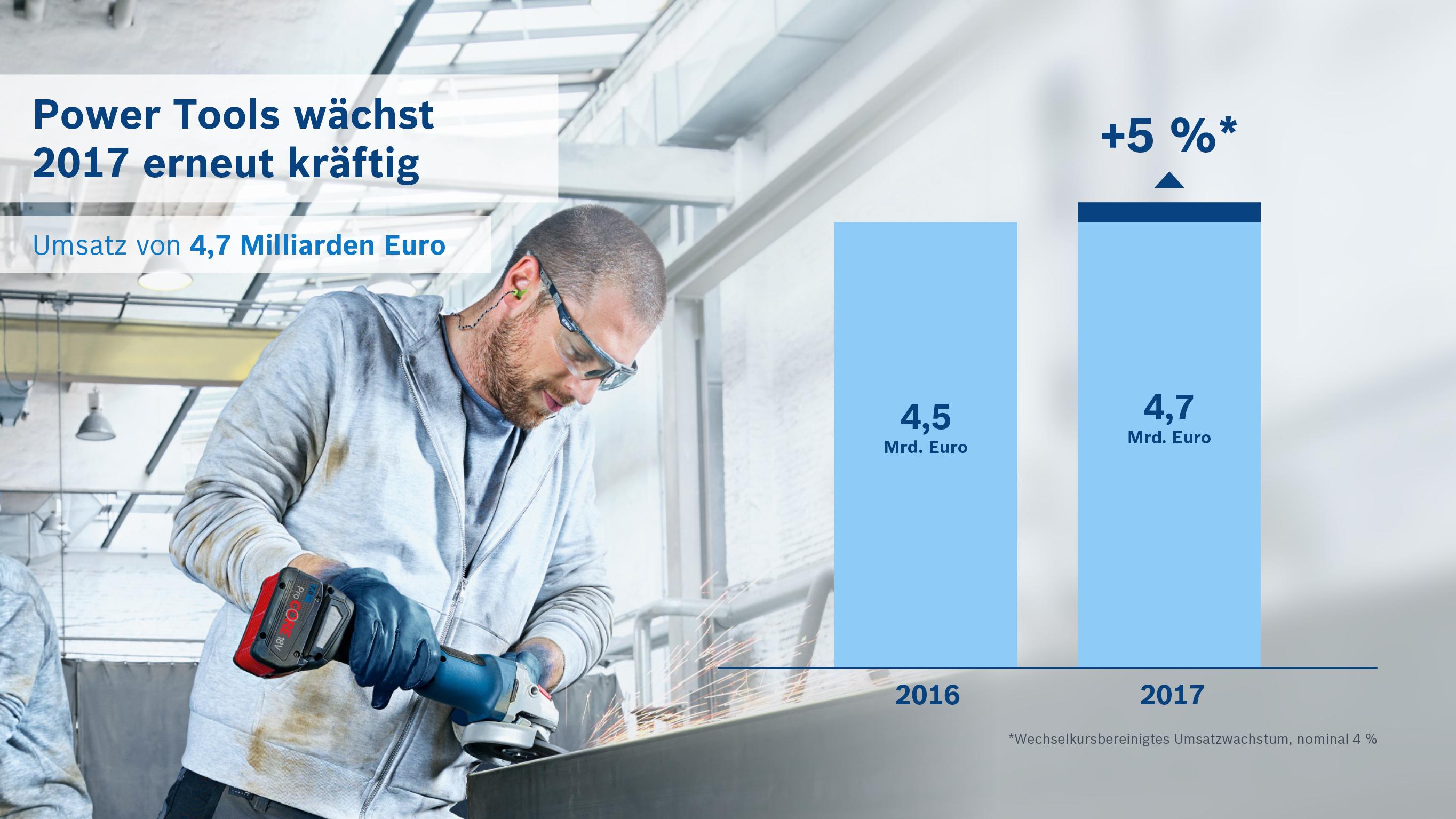 Bosch-Geschäftsbereich Power Tools