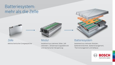Infografik Batteriesystem