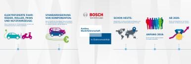 Infografik Marktführerschaft Elektromobilität