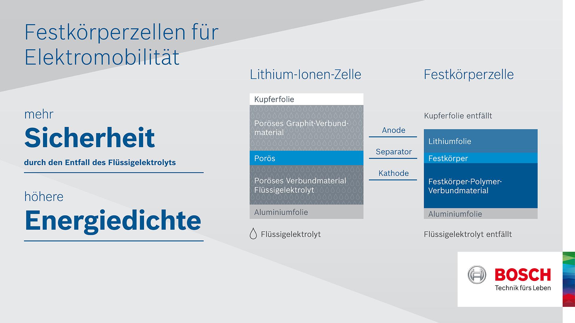 Infografik Batteriezelle