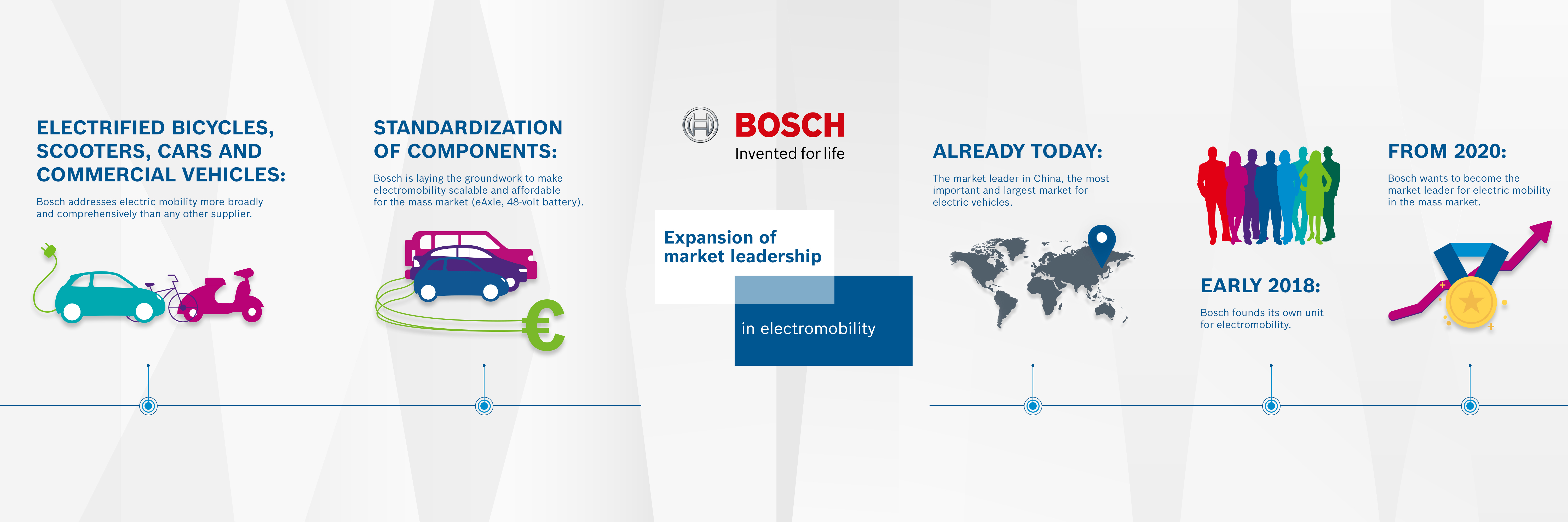 Battery Cells Bosch Opts For Outsourcing Over In House