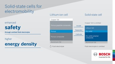 Infographic solid-state cells