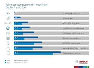 Fahrassistenzsysteme in neuen Pkw, Deutschland 2016