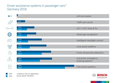 Driver assistance systems in passenger cars, Germany 2016