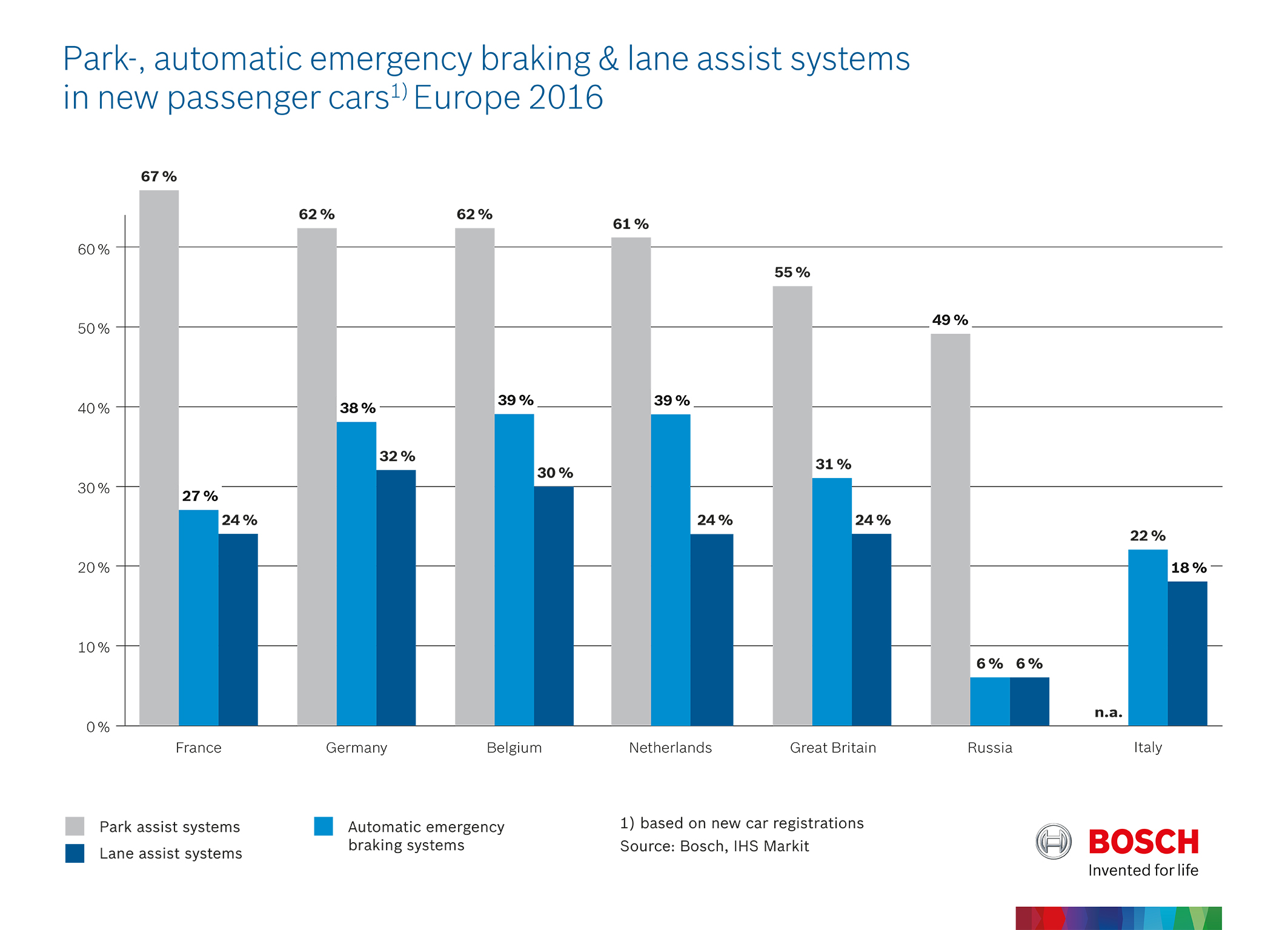 Park-, automatic emergency braking & lane assist systems in new passenger cars, Europe 2016