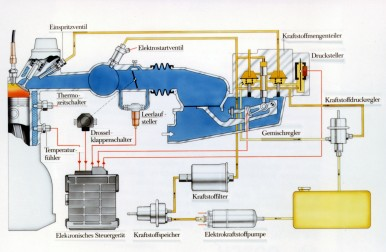 Schematic drawing of the KE-Jetronic (German), 1983