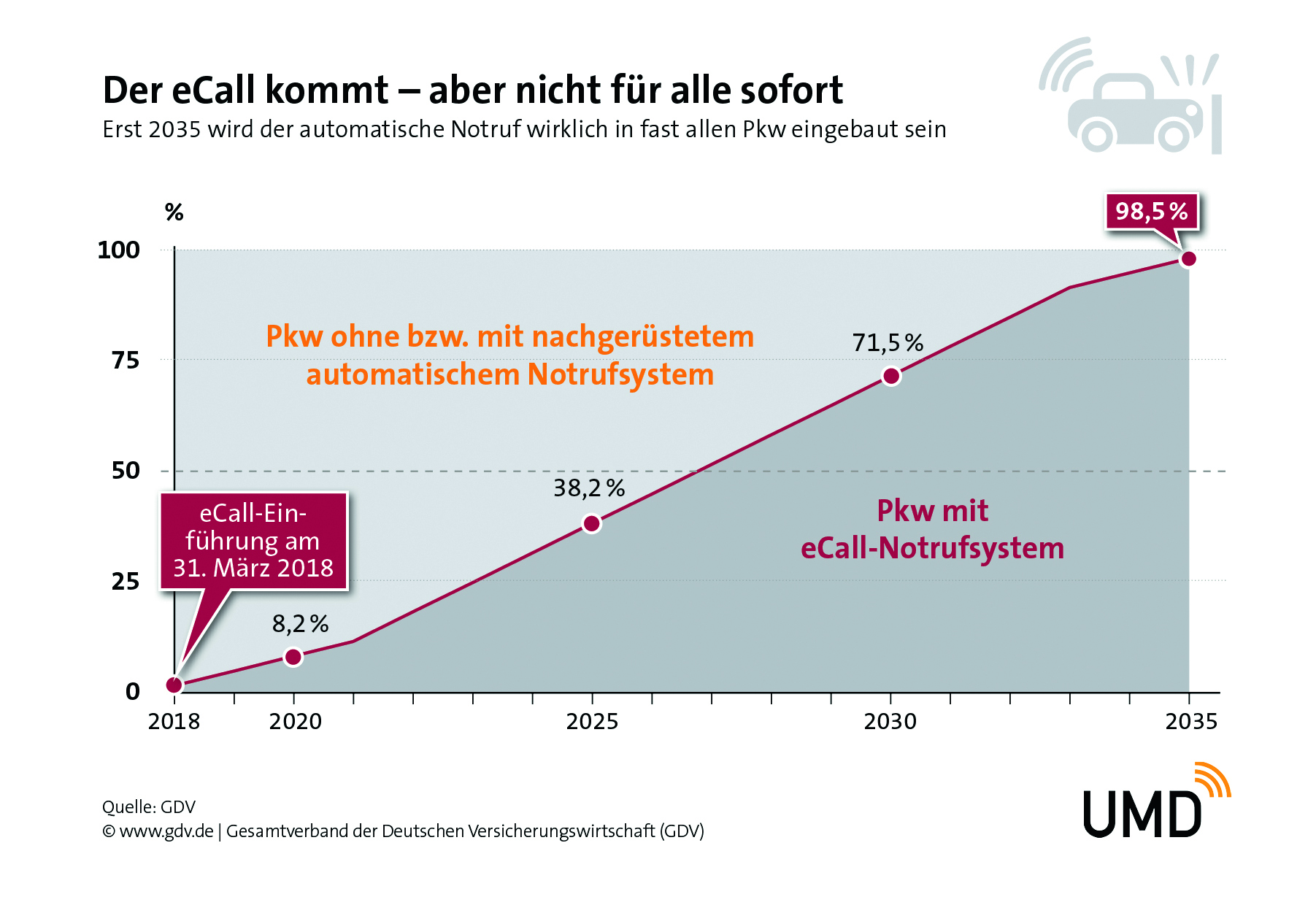 Number of permanently installed eCall systems in Germany starting March 31st,  2018 according to calculations by the German Insurance Association (GDV)