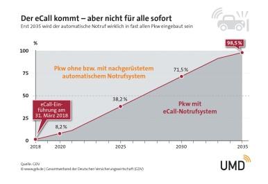 Anteil der fest eingebauten eCall Systeme in Deutschland ab dem 31. März 2018 nach Berechnungen des Gesamtverbands der Deutschen Versicherungswirtschaft (GDV)