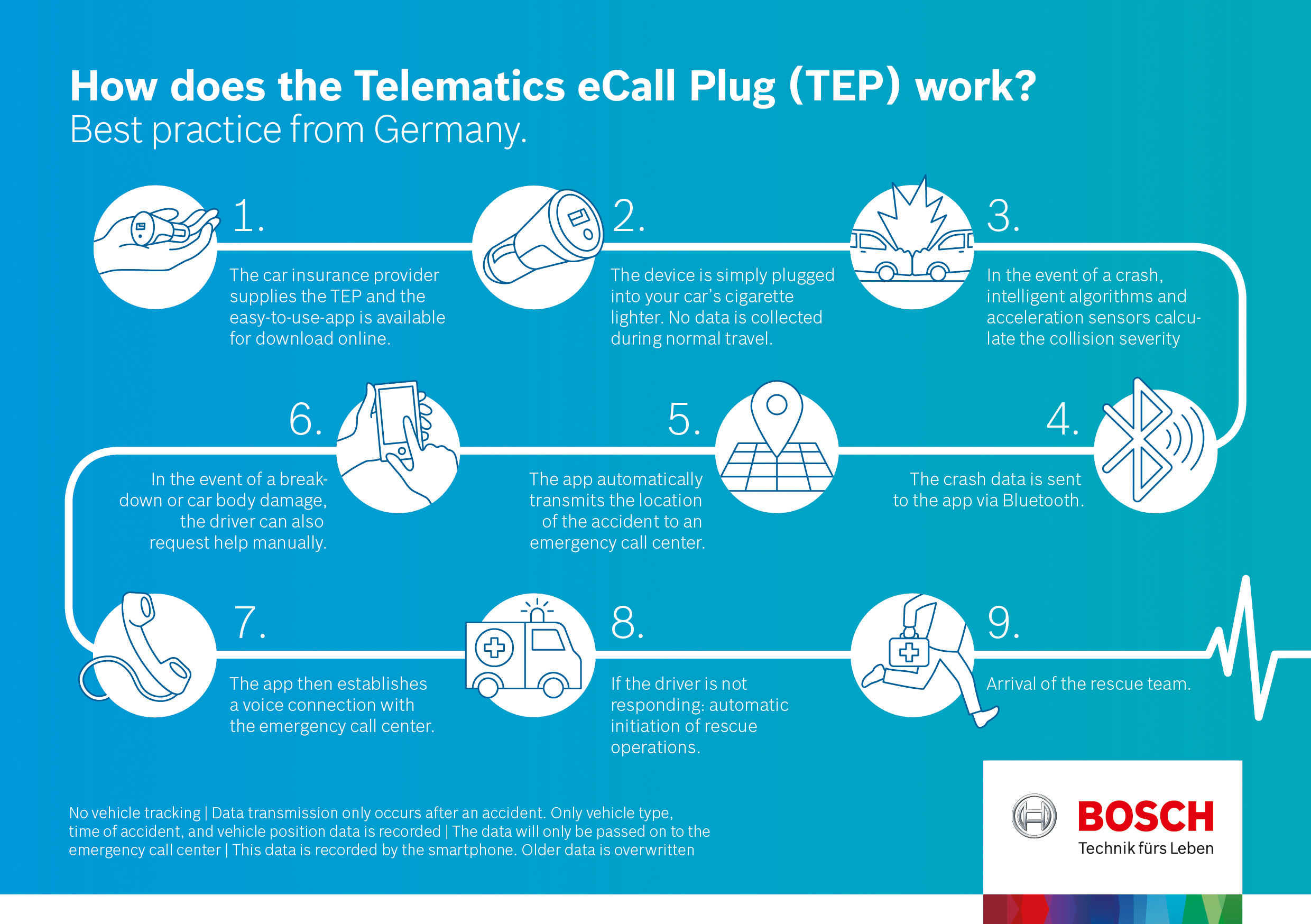 This is how the Telematics eCall Plug saves lives.