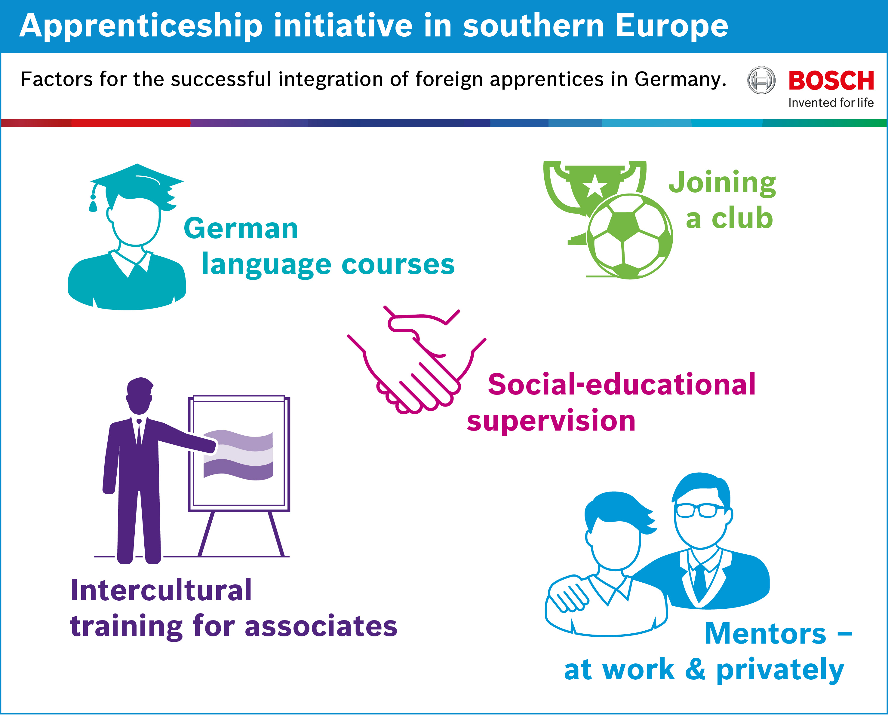 Southern Europe apprenticeship initiative – factors for the successful integration of foreign apprentices in Germany