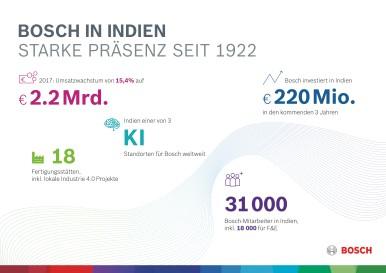 Highligts Bosch Indien