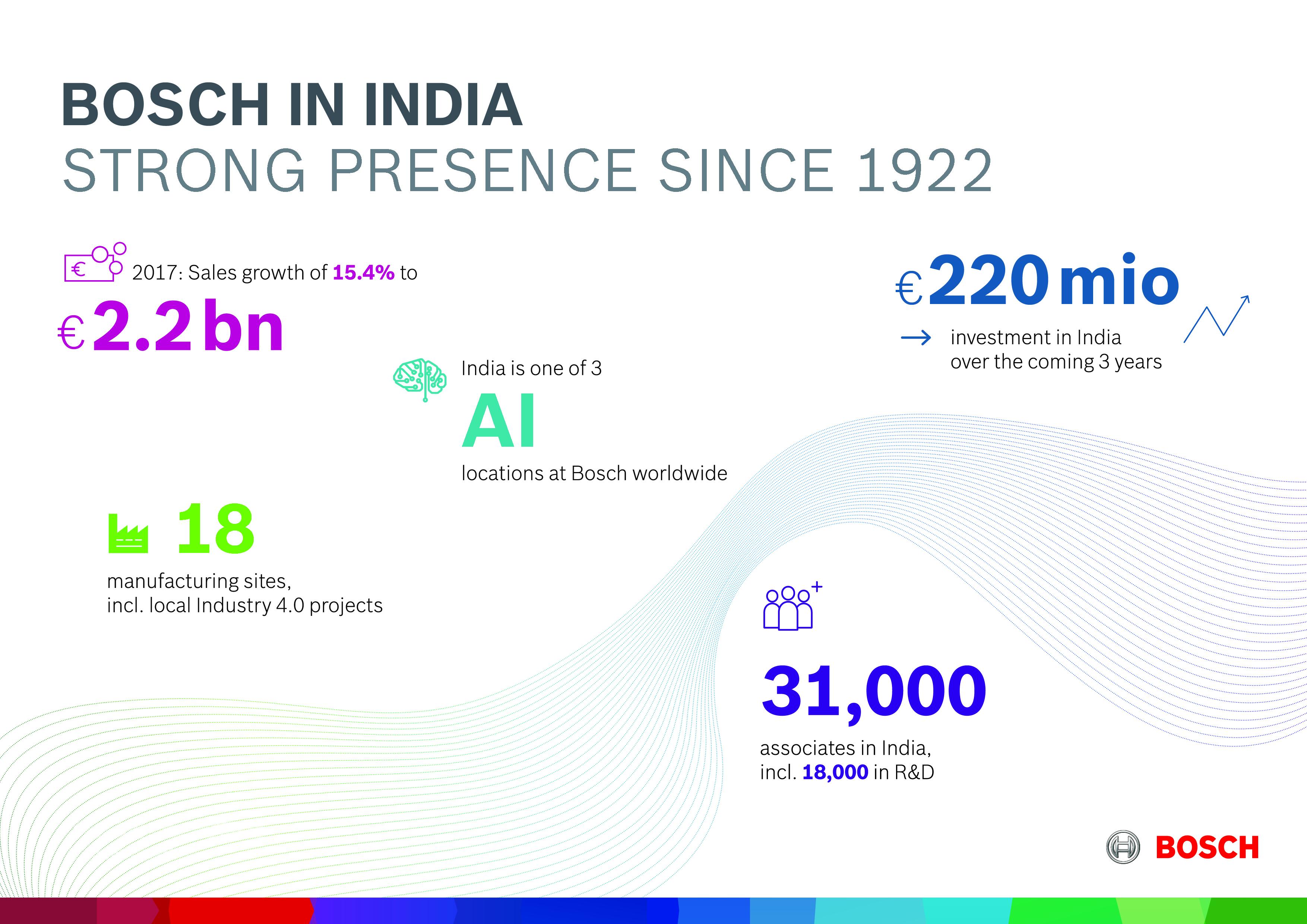 Highligts Bosch India