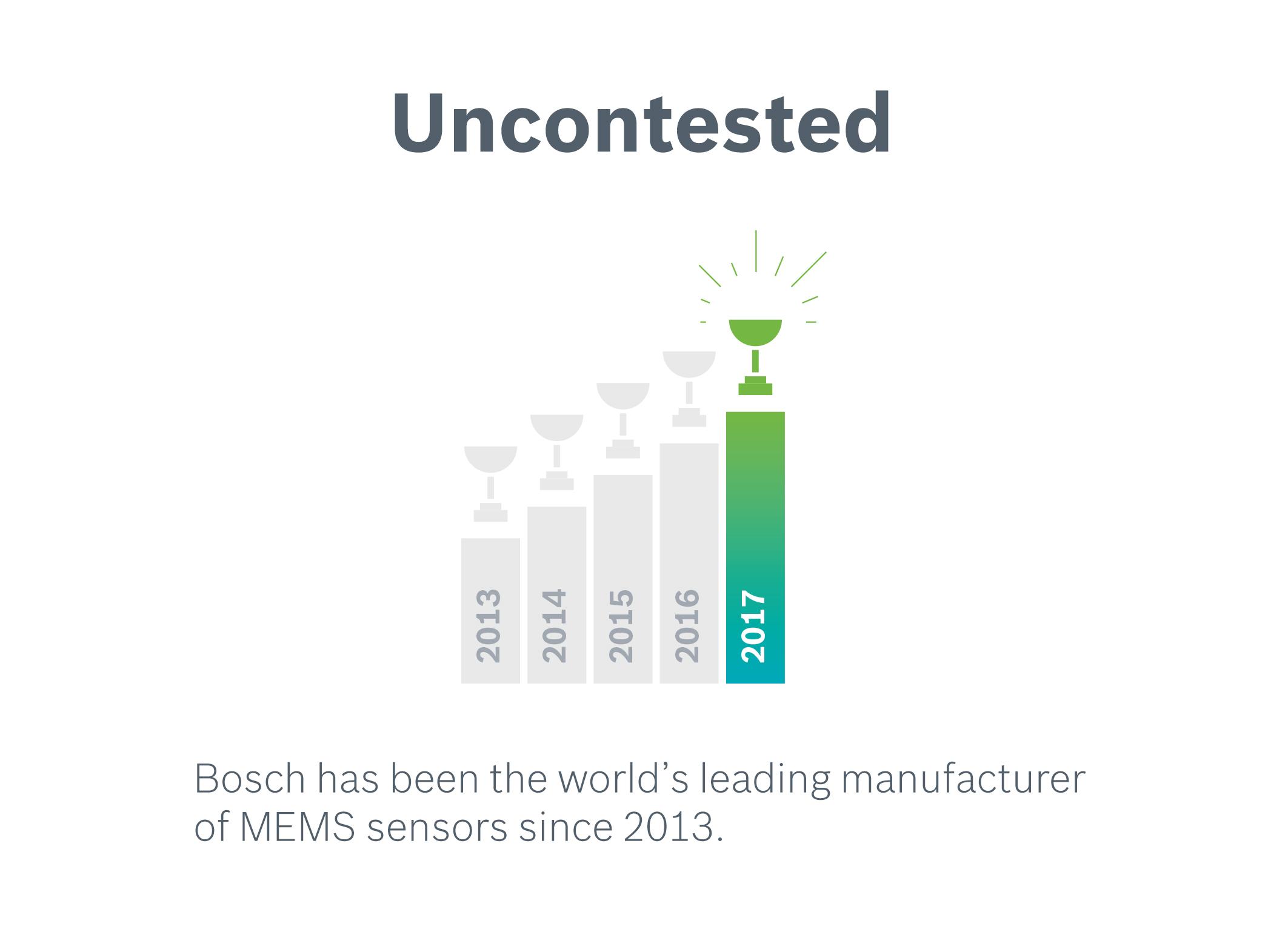 MEMS sensors from Bosch