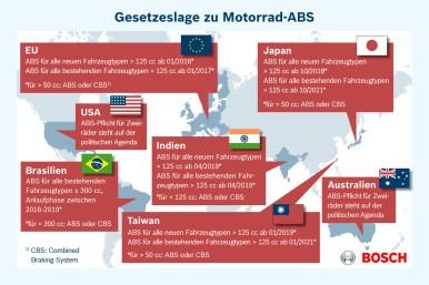 Gesetzeslage zu Motorrad-ABS