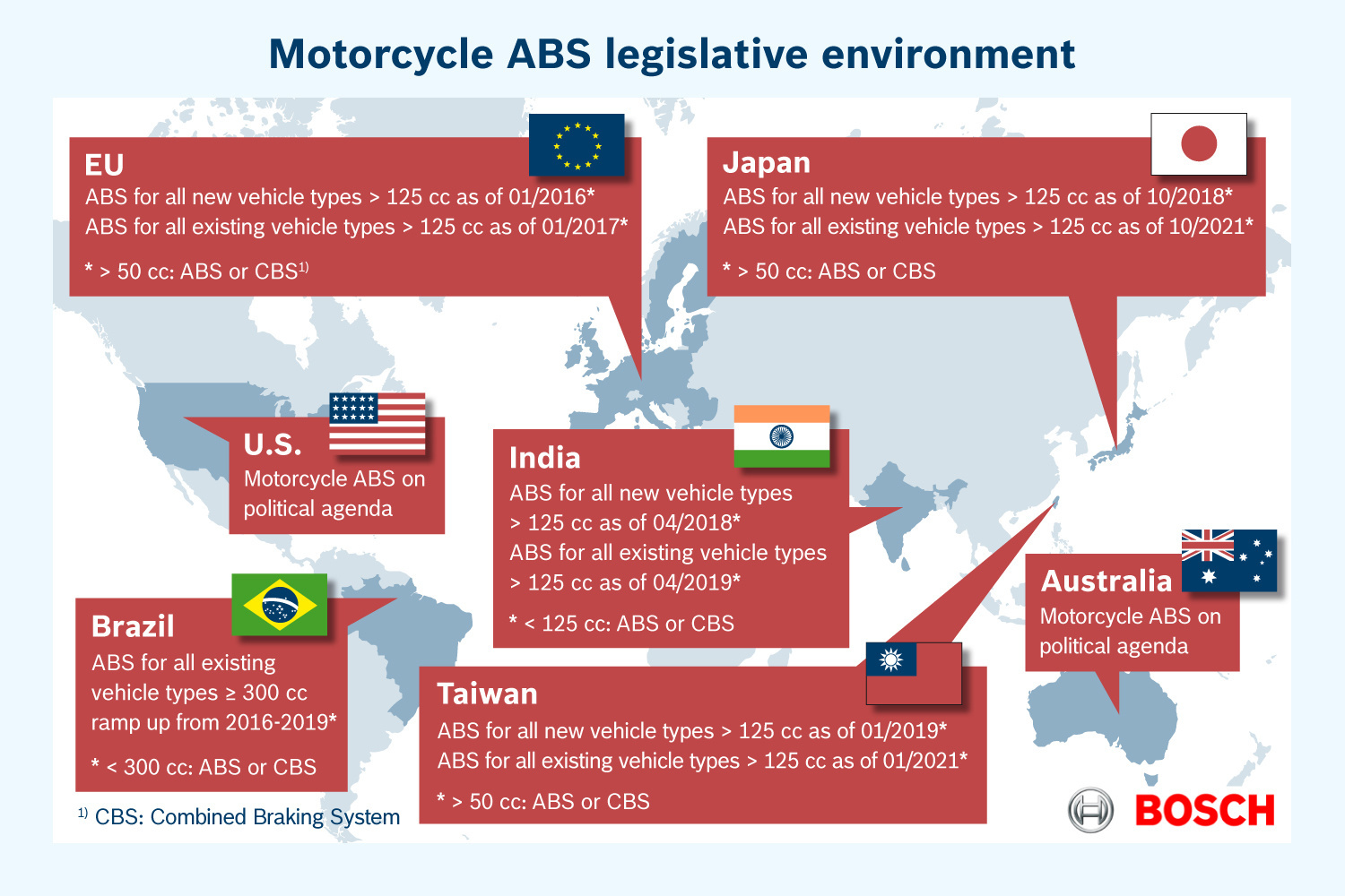 Motorcycle ABS legislative environment