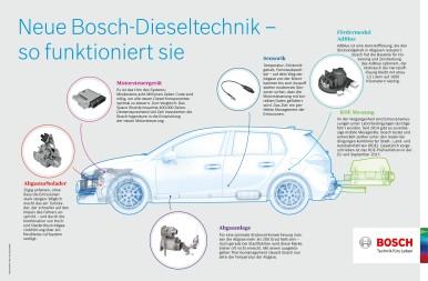 Neue Bosch Diesel-Dieseltechnik – so funktioniert sie