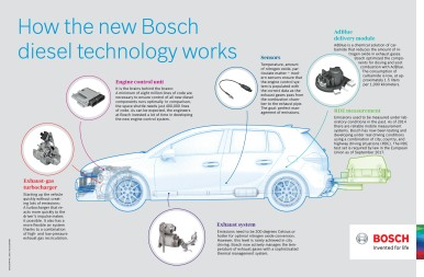 How the new Bosch diesel technology works