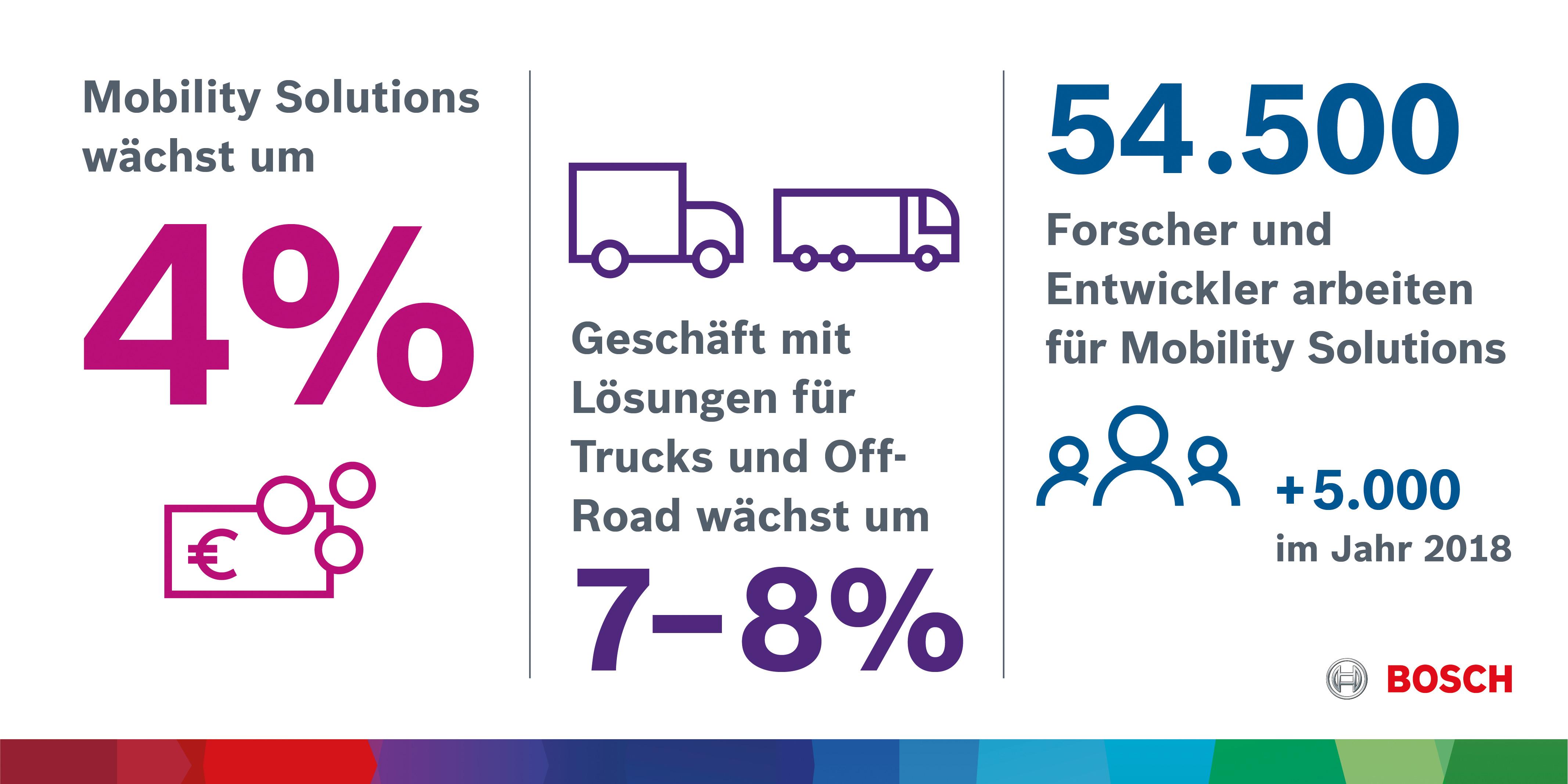 Bosch ist weiterhin auf Wachstumskurs