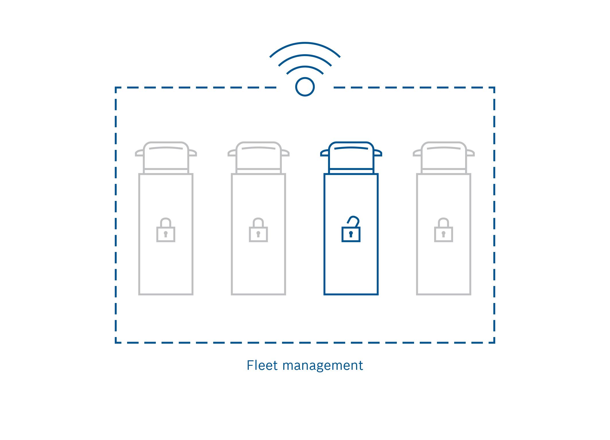 Flottenbetreiber können flexibel managen, welche Fahrer Zugang zu Fahrzeugen haben und wann.
