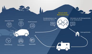 Die Funktionsweise des Bosch eCalls