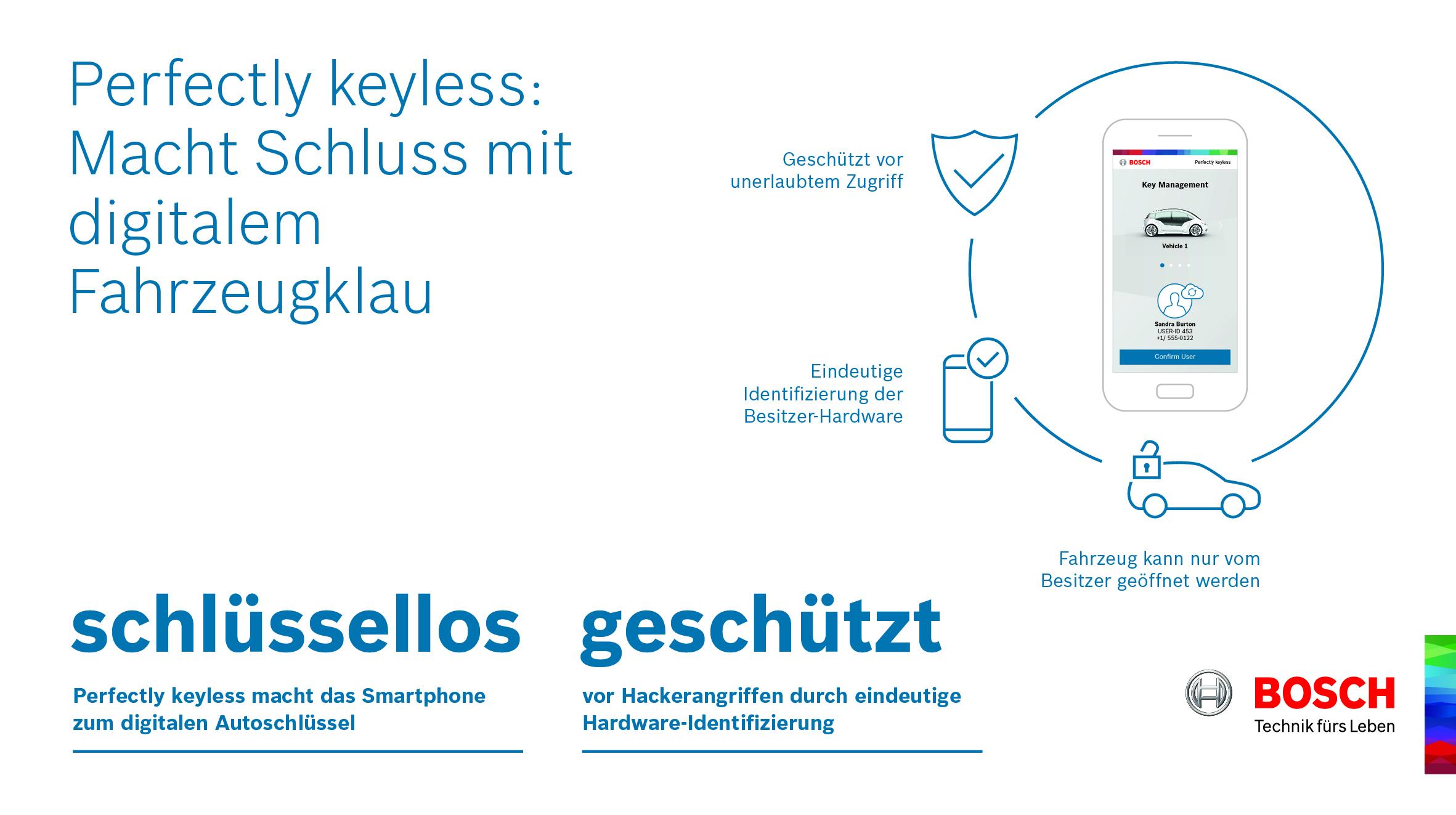 Sicheres digitales Schlüsselmanagement für Sharing-Flotten, Pkws und Nutzfahrzeuge.