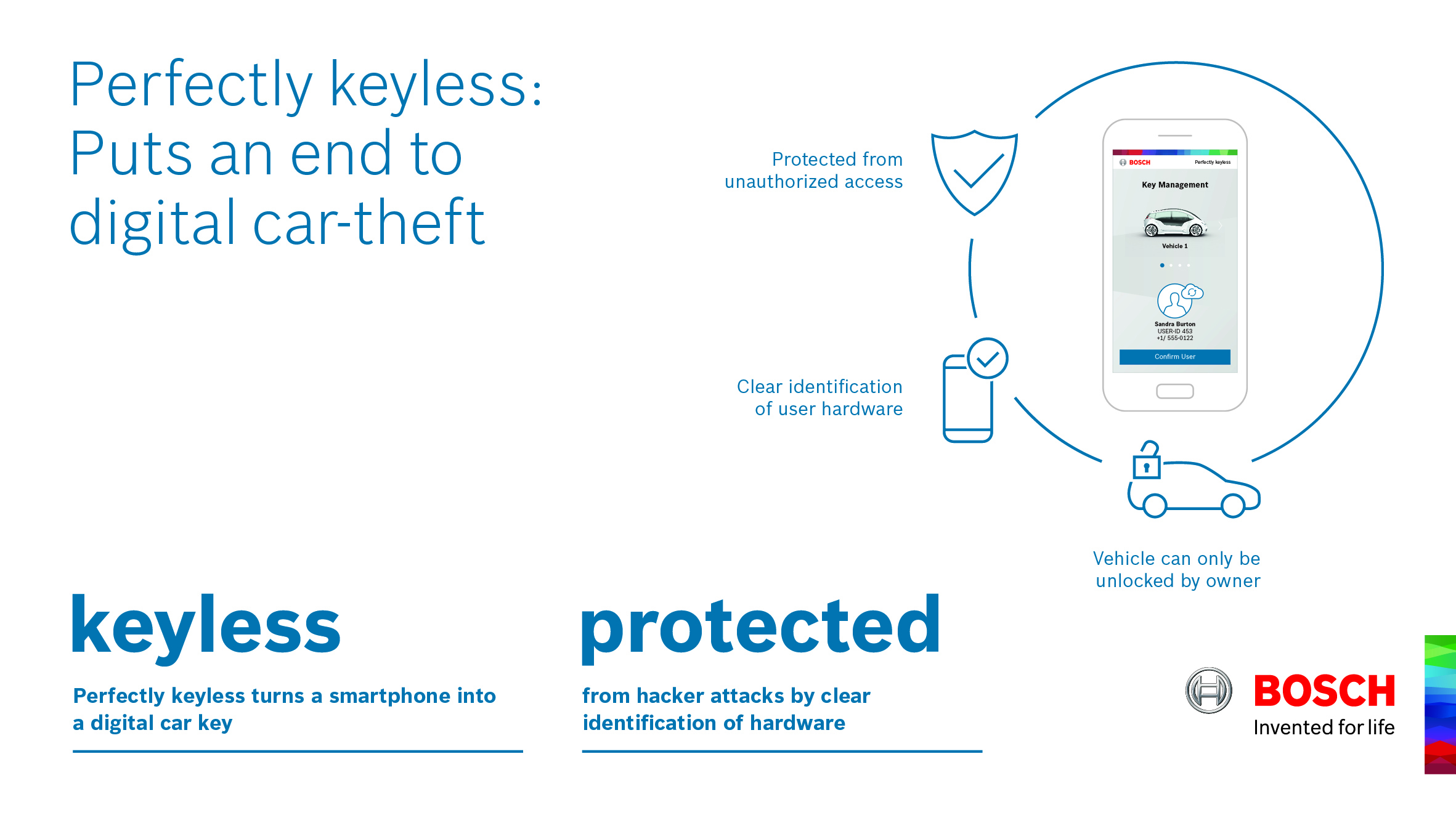 Secure digital key management for car-sharing fleets, cars, and commercial vehicles.