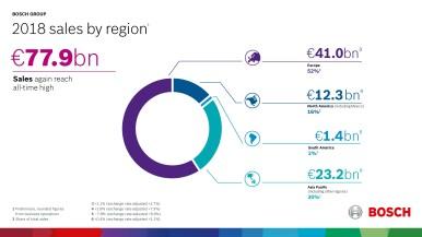 2018 sales by region