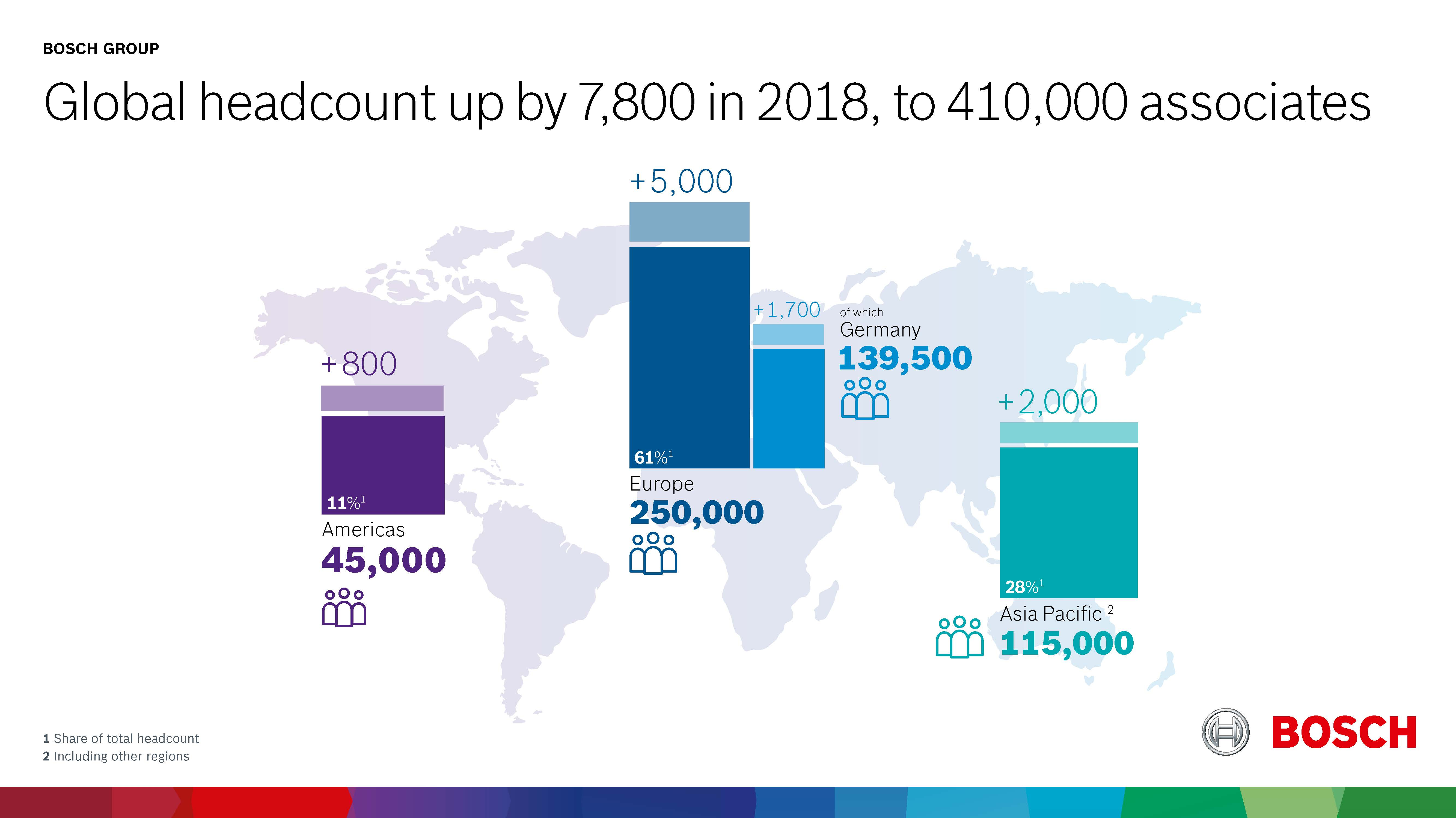 Global headcount up by 7,800 in 2018, to 410,000 associates