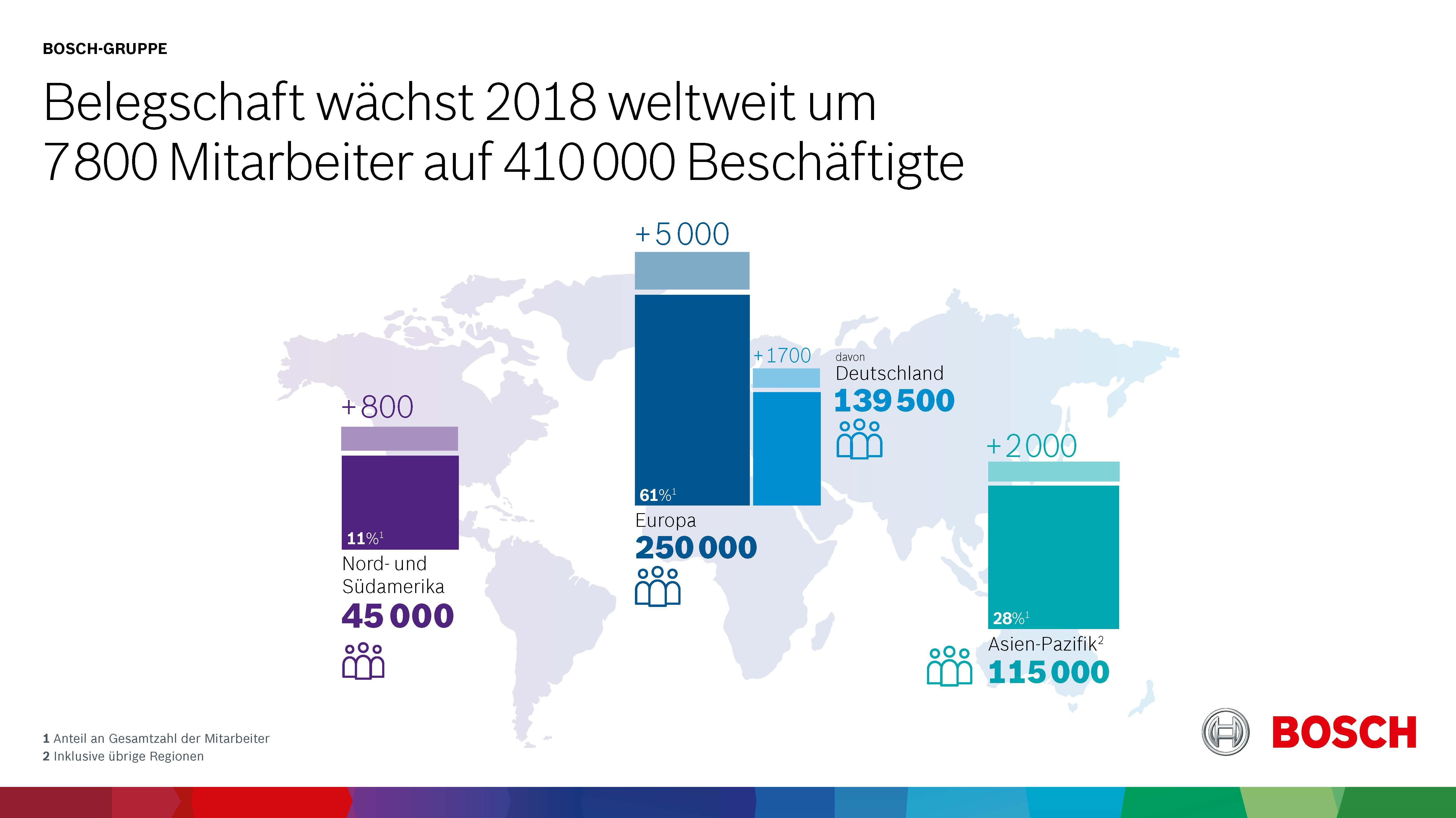 Belegschaft wächst 2018 weltweit um 7 800 Mitarbeiter auf 410 000 Beschäftigte