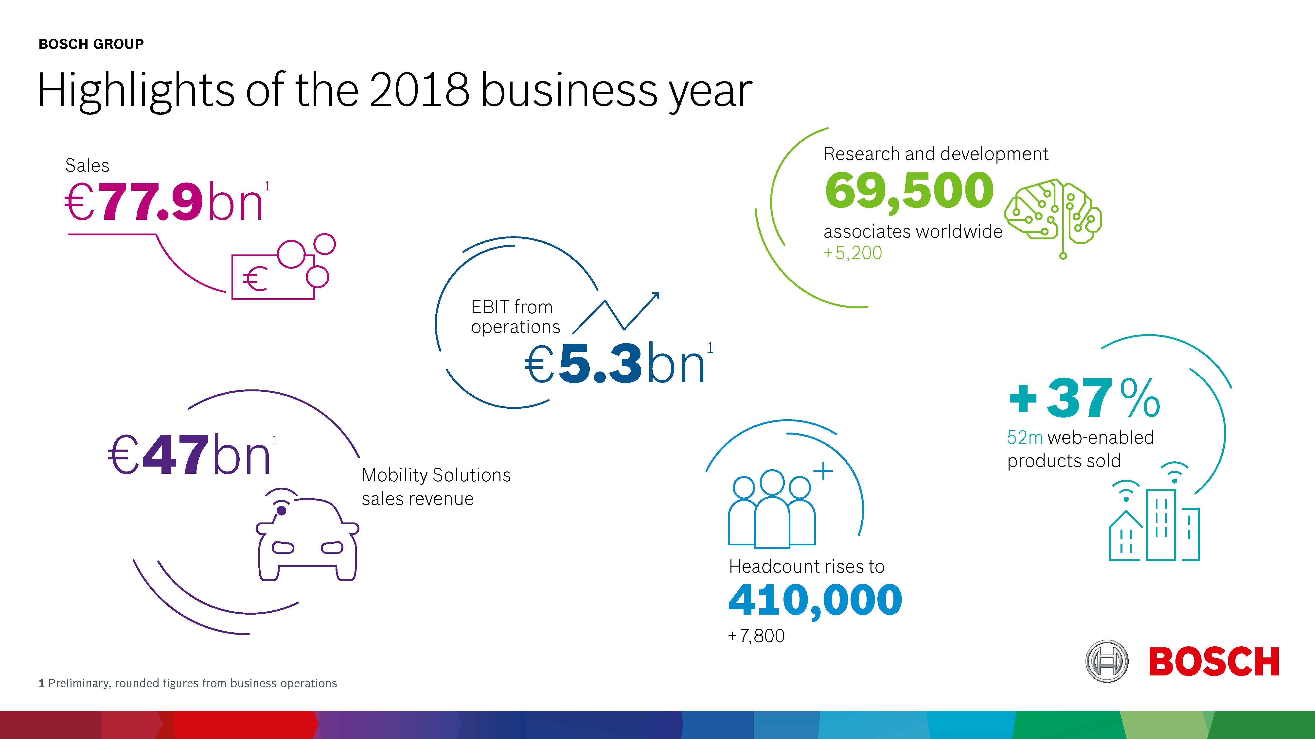 Highlights of the 2018 business year