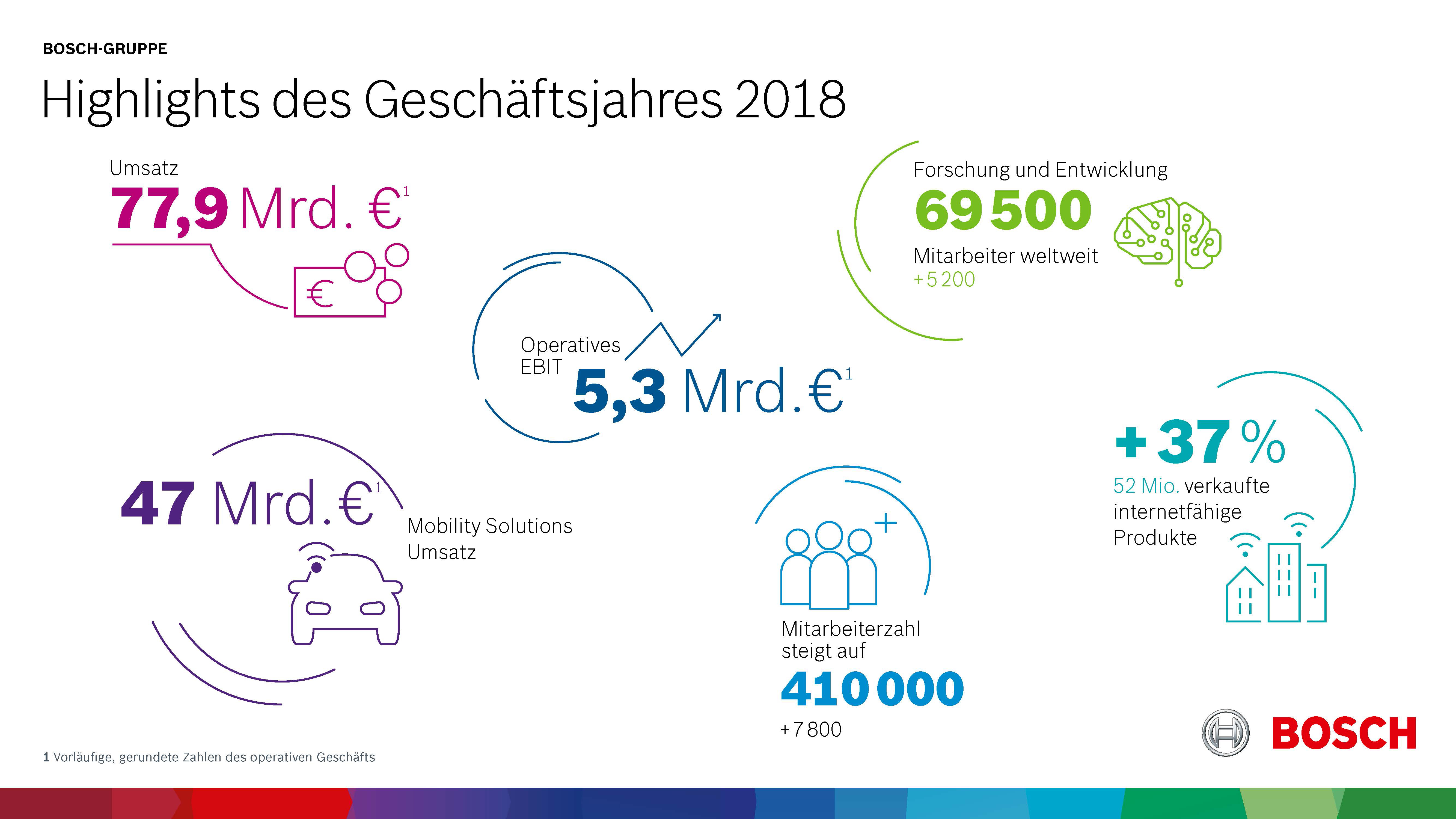 Highlights des Geschäftsjahres 2018