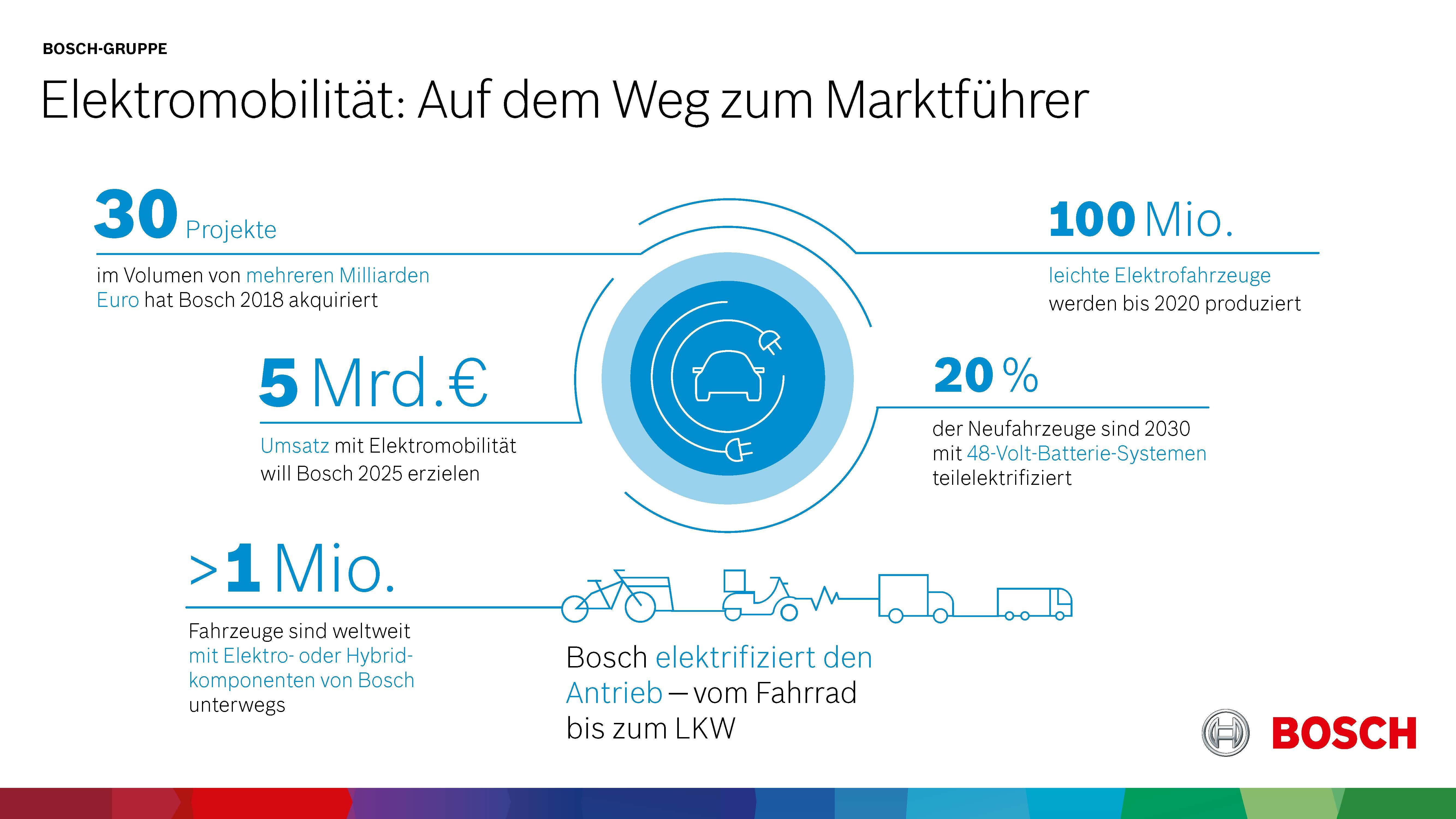 Elektromobilität: Auf dem Weg zum Marktführer