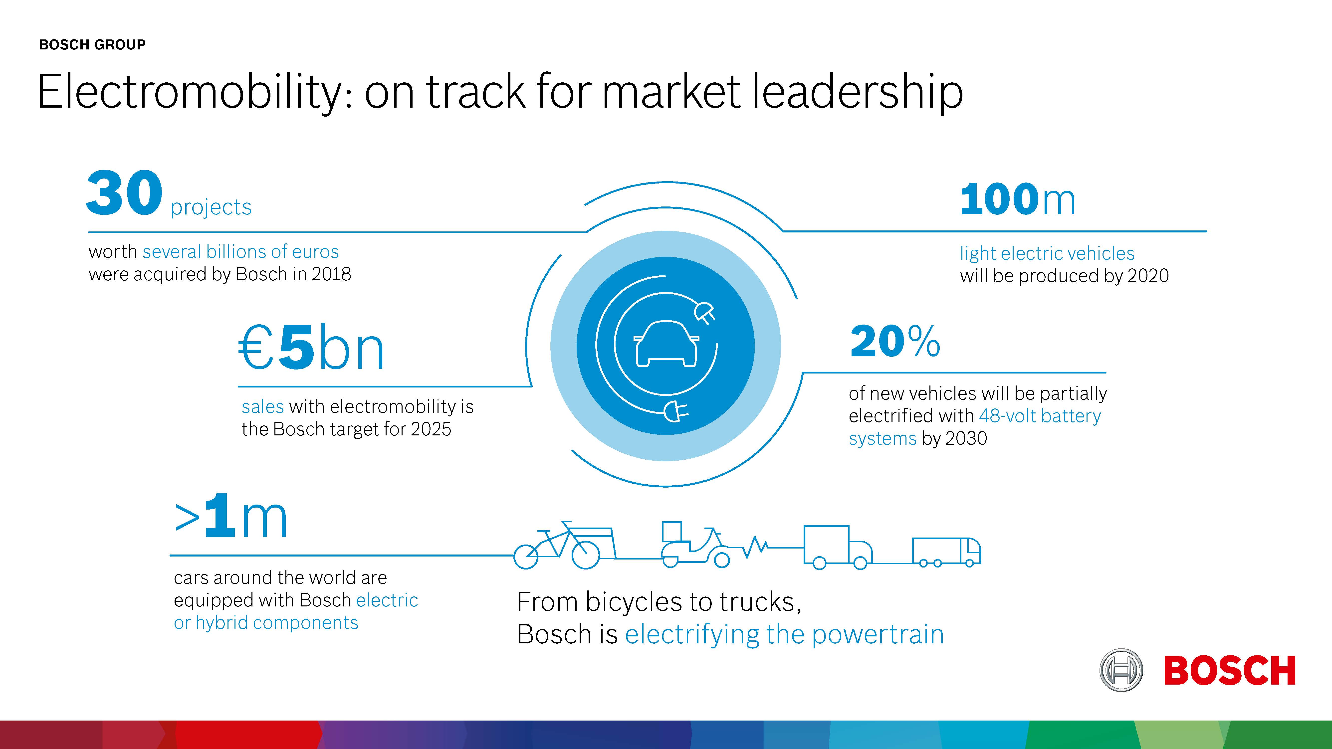 Electromobility: on course to become market leader