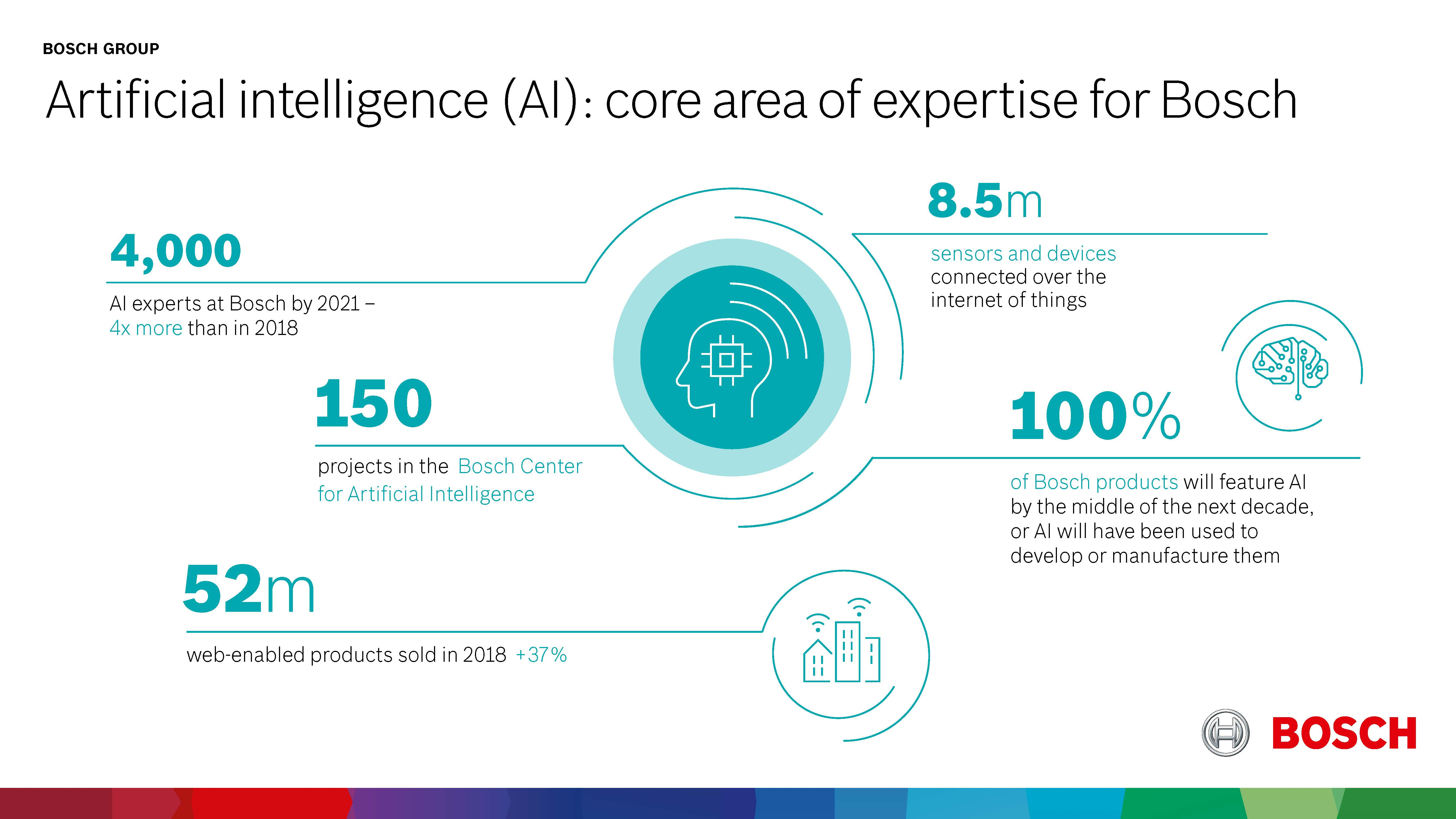 Artificial intelligence (AI) as key technology for the IoT
