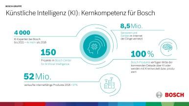 Künstliche Intelligenz (KI) als Schlüsseltechnologie für IoT