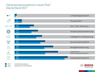 Fahrerassistenzsysteme in neuen Pkw, Deutschland 2017
