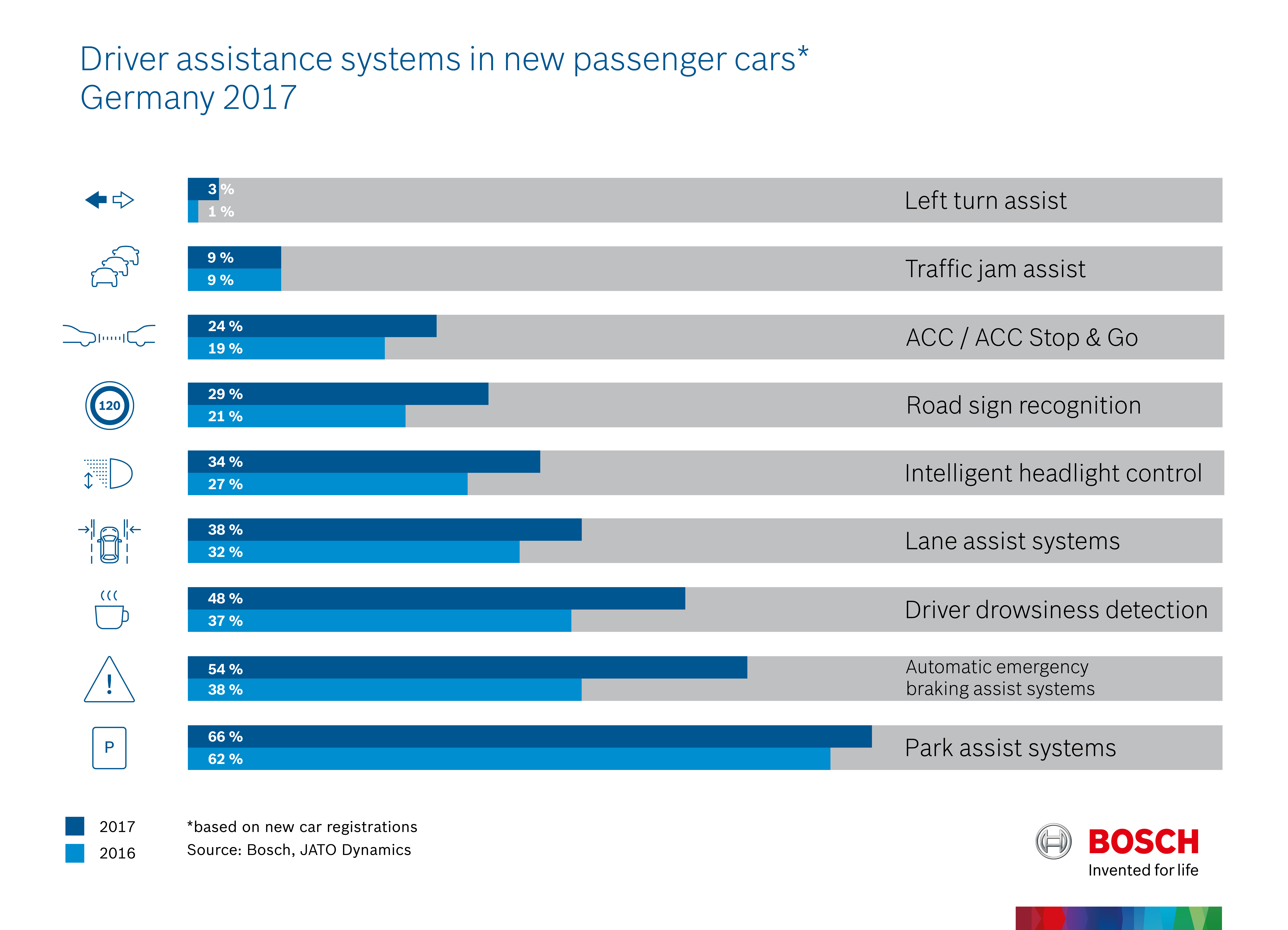 Driver assistance systems in new passenger cars, Germany 2017