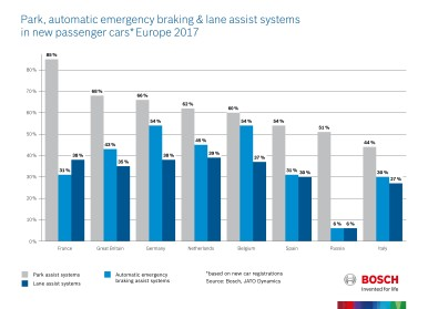 Park, automatic emergency braking and lane assist systems in new passenger cars, Europe 2017