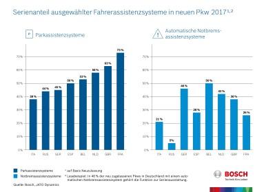 Serienanteil ausgewählter Fahrerassistenzsysteme in neuen Pkw 2017