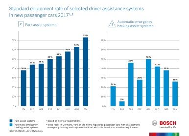 Standard equipment rate of selected driver assistance systems in new passenger cars 2017