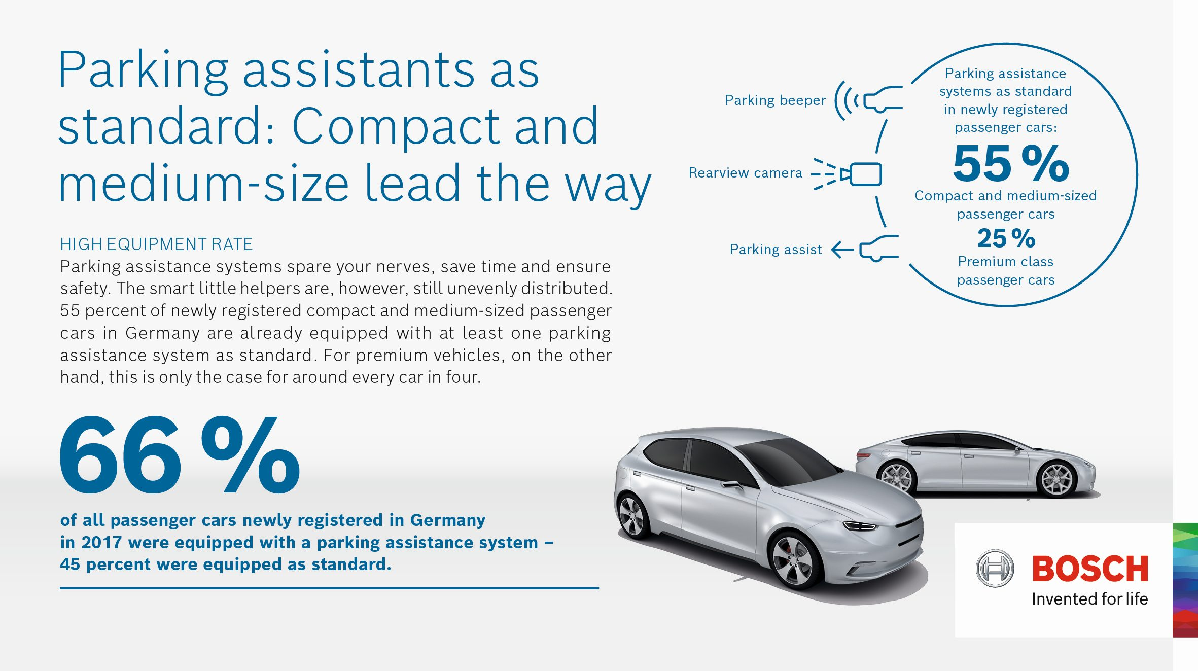 More midsize cars than premium models in  Germany feature parking assistants as standard.