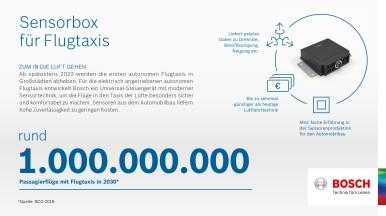 Bosch-Technik für Flugtaxis