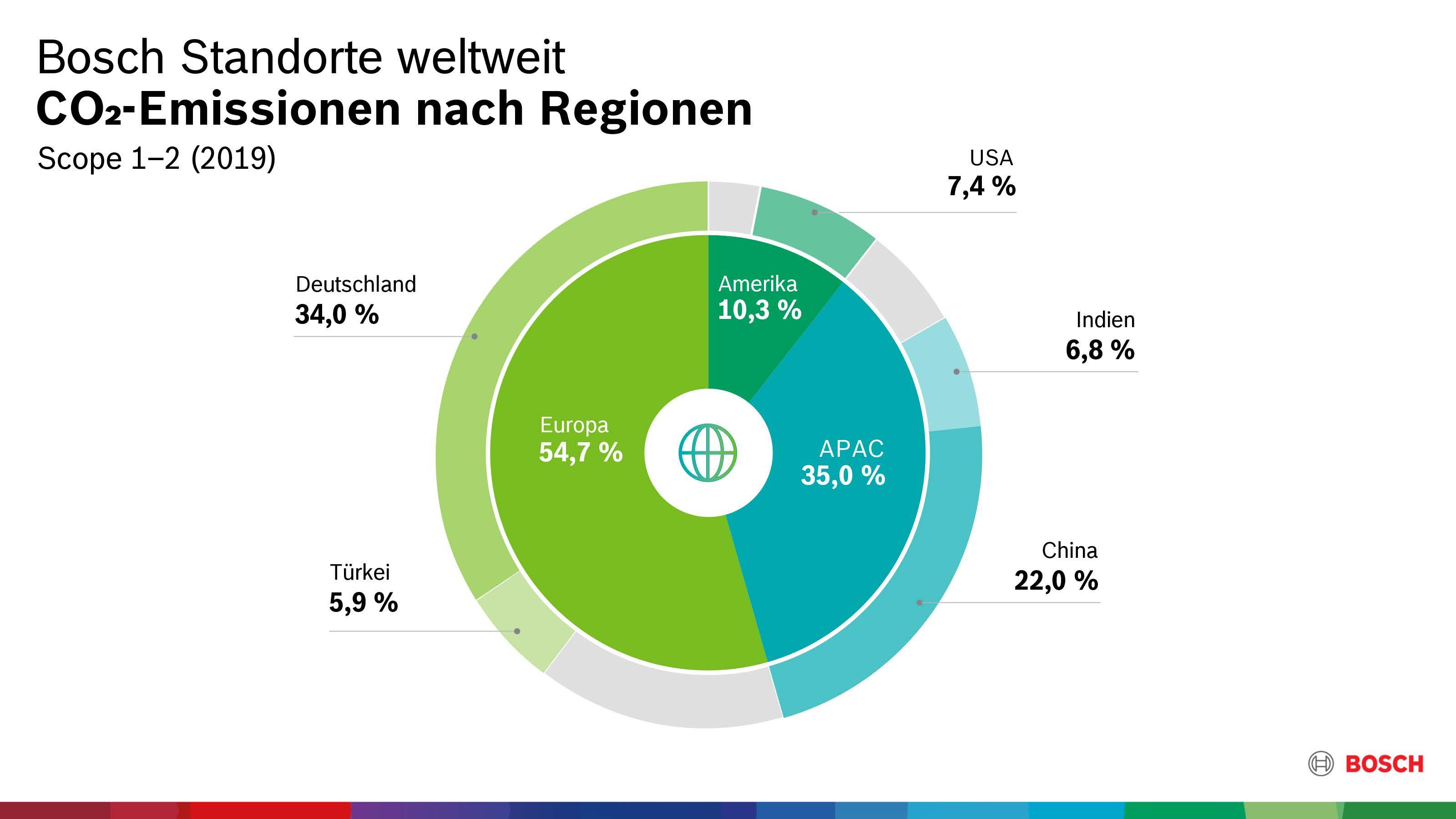 CO₂-Emissionen nach Regionen