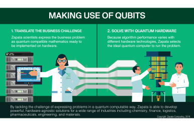 Making use of Qubits