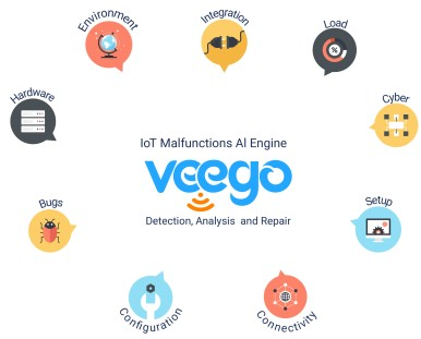 Veego Software